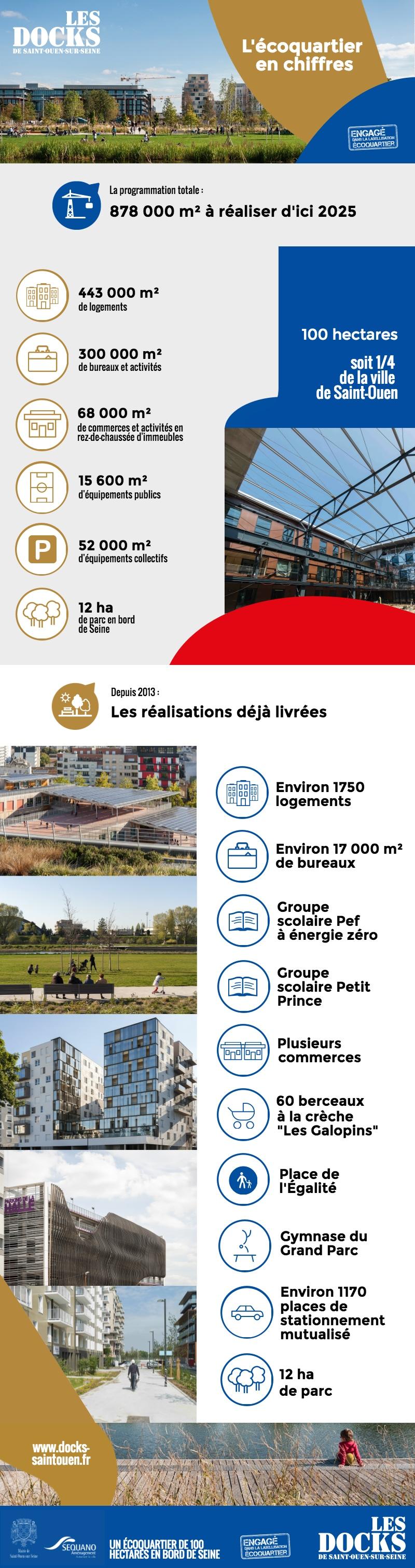 docks-de-saint-ouen-ecoquartier-chiffres_cles